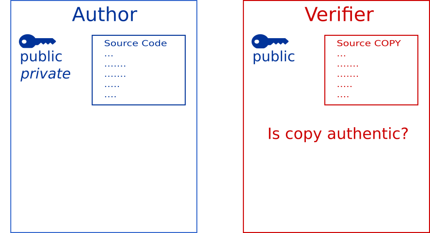 Verifier must determine if local copy is authentic