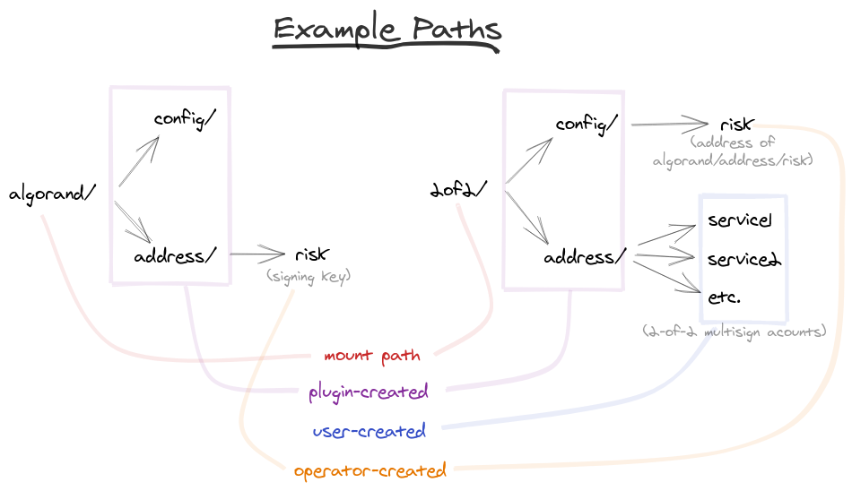Example Paths